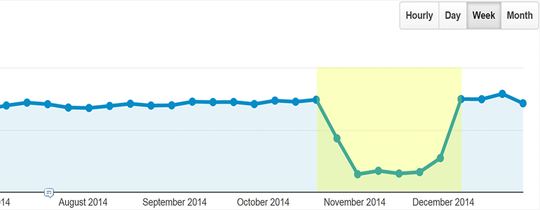 Why Did My Bounce Rate Drop In Google Analytics?